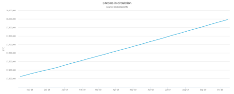 bitcoins-in-circulation-980x395